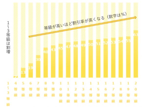 等級 グラフ